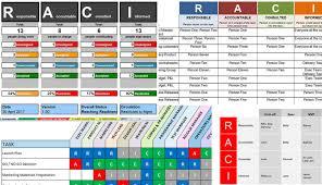 raci matrix template discount bundle