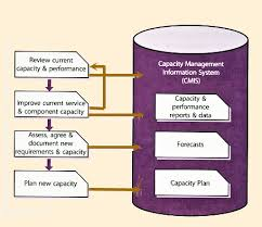 28 images of itil capacity plan template infovia net