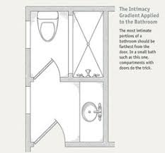 bathroom layouts that work fine homebuilding article room