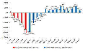 jobs under obama administration obama s first term republicans for obama