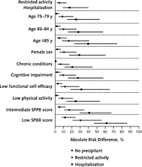 mental status exam template risk factors and precipitants of long term disability in community