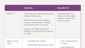 Learning How To Read Worksheets The Difference Between Dyslexia And Dyscalculia
