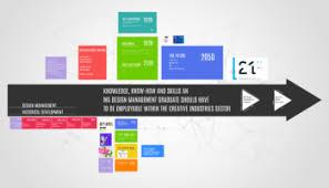 design management careers the designer career path savić