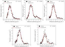 resolucion organica 5544 de 2003 notinet size resolved effective density of urban aerosols in shanghai