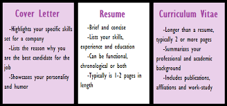 Difference Between Biodata And Resume What Is The Difference Between Cv U0026 Resume Dr Vidya Hattangadi