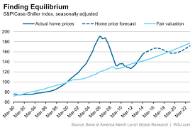 economists predict home value appreciation through 2017 to forecast says u s home prices are overvalued will peak in 2016