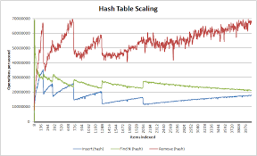Hash Table Implementation Ned Productions Nedtries