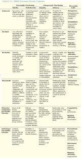 best 25 abnormal psychology ideas on pinterest psychology