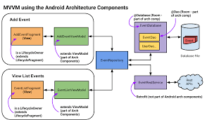 android room android architecture components looking at room and livedata