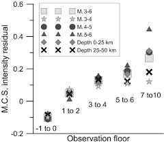 influence observation floor and building height on macroseismic