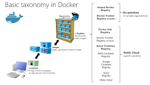 stores with registries docker containers images and registries microsoft docs