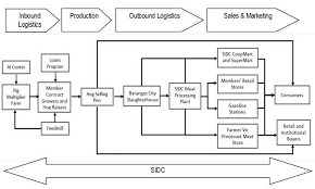slaughterhouse floor plan improving marketing efficiency through agricultural cooperatives