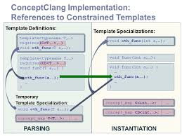 conceptclang an implementation of c concepts in clang larisse