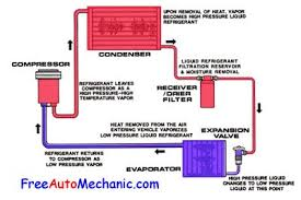 auto air conditioning troubleshooting how to recharge air