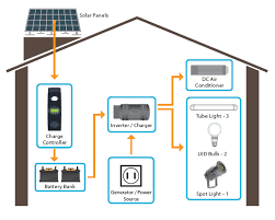 1kw solar power system eco friendly india solutions