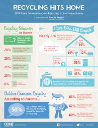 the 25 best sustainability kids 50 of parents surveyed said that their children educate the rest