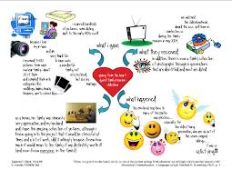 mind map application assignment 1 nvc social media an overview