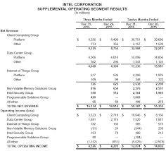 intel corporation investor relations financials u0026 filings