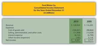 Balance Sheet And Profit And Loss Account In Excel Format by Managerial Accounting 1 0 Flatworld