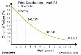 audi depreciation how well does an audi r8 depreciate audi r8 quora