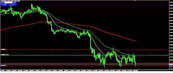 bid rate trading eurusd fx with commentary post minimum bid rate