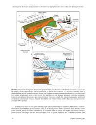 3 environmental dispersal of lead investigative strategies for