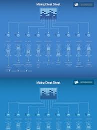 izotope mixing guide mixing cheat sheet equalization audio distortion