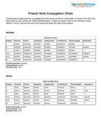 french verb conjugation