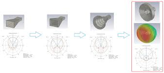 how can i simulate a horn antenna in cst studio with the