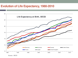 life expectancy tables 2016 sils 2015 future longevity and population health improvements an e