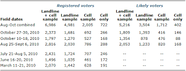 the growing gap between landline and dual frame election polls