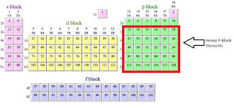 Periodic Table Project Ideas Introduction To P Block Elements Periodic Table P Block Chemistry