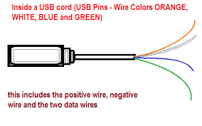usb wire cable and the different wire colors orange white blue
