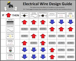 thermostat signals and wiring wire colors wiring diagram components