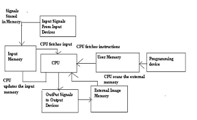introduction of programming logic controller plc working principles