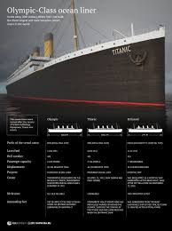 titanic facts u0026 statistics u2014 ultimate titanic