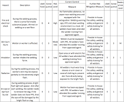 manufacturing risk assessment template the risk assessment approach in china manufacturing