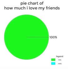 Meme Chart - 25 best memes about pie chart pie chart memes