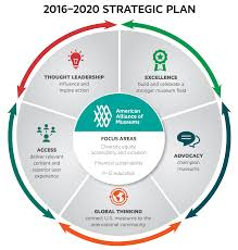 Pictures Of Plans by American Alliance Of Museums U0027 Strategic Plan
