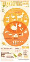 history of thanksgiving dinner 163 best friday fun ag facts images on pinterest friday fun