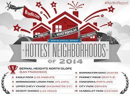 Dallas Neighborhood Map by Hottest Neighborhoods Of 2014 Redfin