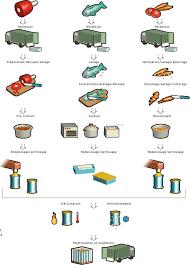 fiche technique de fabrication cuisine collective impressive fiche technique de fabrication cuisine collective plan