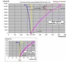 Speed Of Light In Miles Per Hour Would An Aircraft Traveling 600 Miles Per Hour At 30 000 Feet Fly
