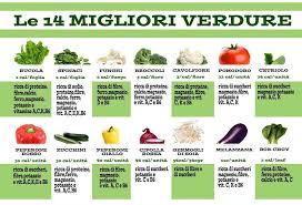 alimentazione ricca di proteine le verdure sono ricche di astuce cucina and food