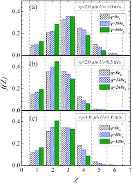 effect of long range repulsive coulomb interactions on packing