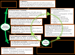 Mise En Place D Une Mise En Place Du Système De Management De La Qualité Iso 9001 2015
