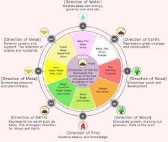 feng shui color chart what is feng shui anyway jeremy irvine design
