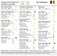 european social progress index regional policy european commission