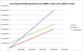 Spreadsheet Graphs And Charts How To Do Cost Volume Profit Analysis 9 Steps With Pictures