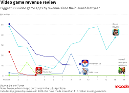 Biggest Video Game Maps The Top 10 Games In Apple U0027s U S App Store All Saw A Drop In Sales